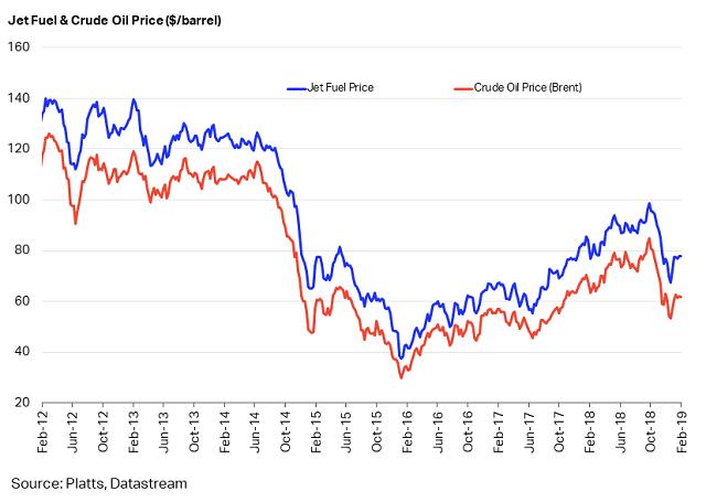 原油価格および航空燃料の価格推移