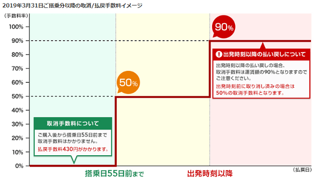 JAL先得系運賃の払戻手数料イメージグラフ