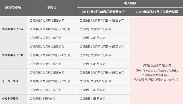JAL先得系運賃の購入期限の新旧対象表