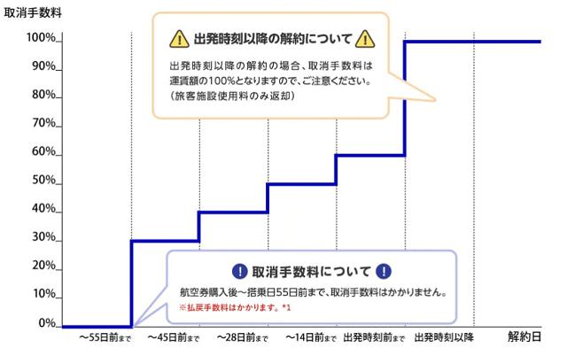 ANA特割系取消手数料のグラフ