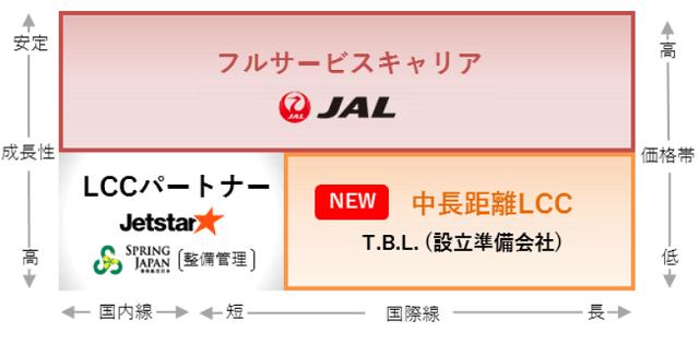 2017~2020年度 JALグループ中期経営計画ローリングプラン2019から引用したLCCの概念図